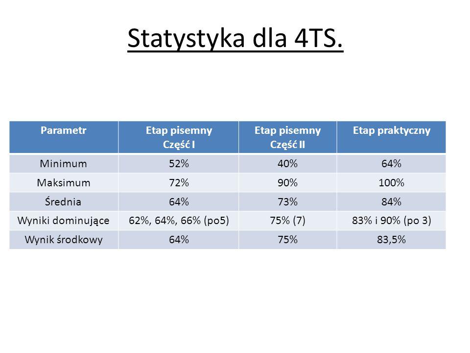 Statystyka dla 4TS. Parametr Etap pisemny Część I Część II