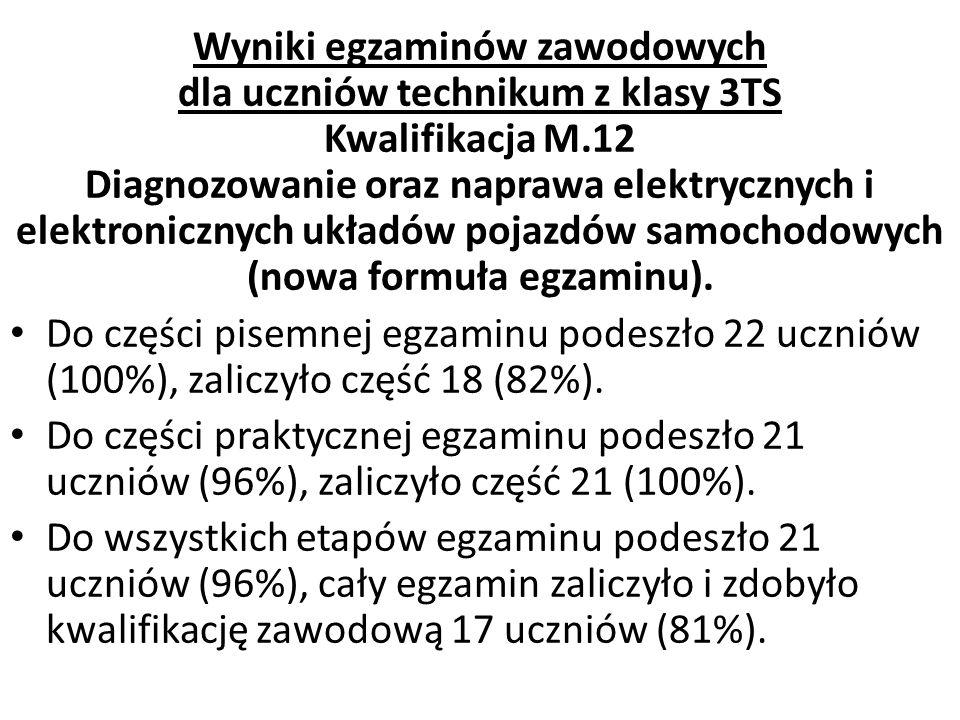 Wyniki egzaminów zawodowych dla uczniów technikum z klasy 3TS