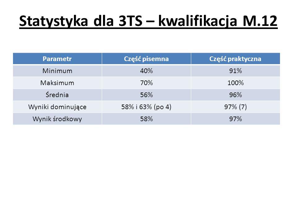 Statystyka dla 3TS – kwalifikacja M.12