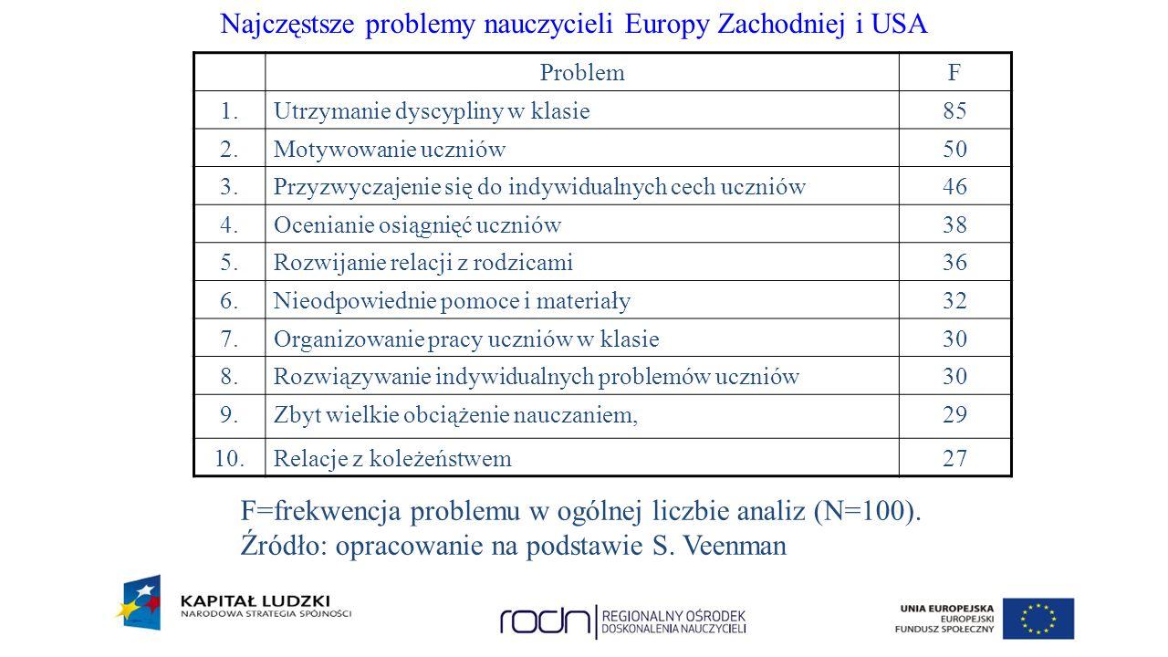 Najczęstsze problemy nauczycieli Europy Zachodniej i USA