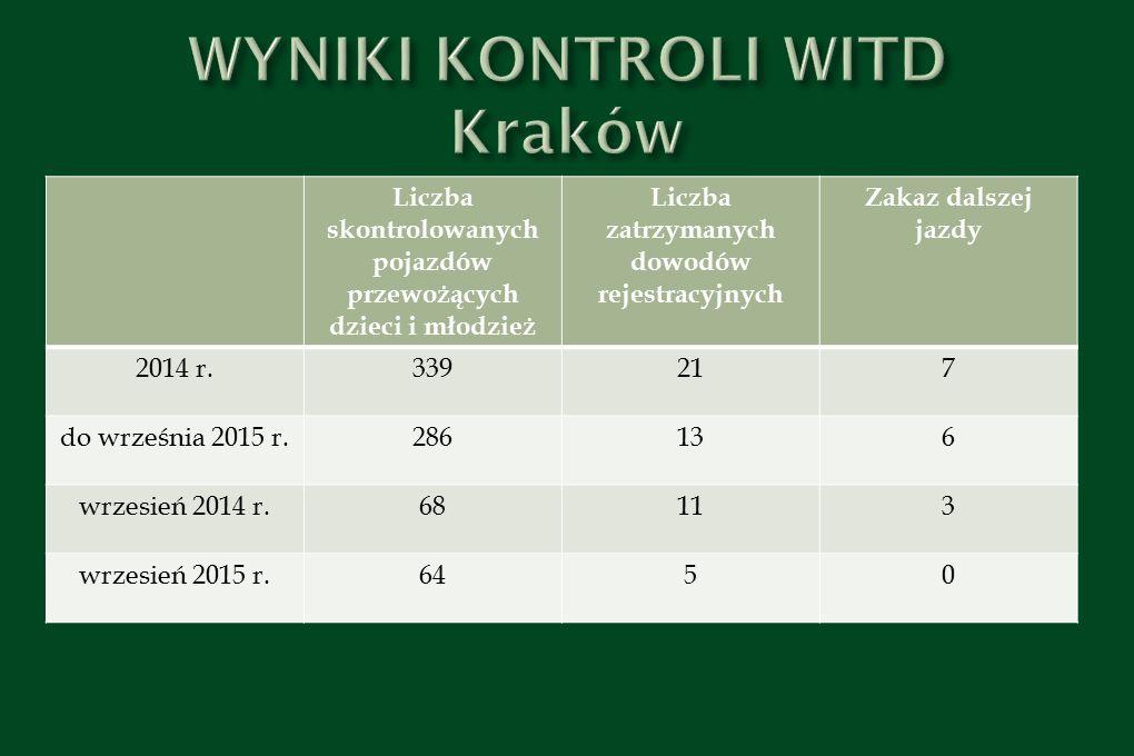 WYNIKI KONTROLI WITD Kraków