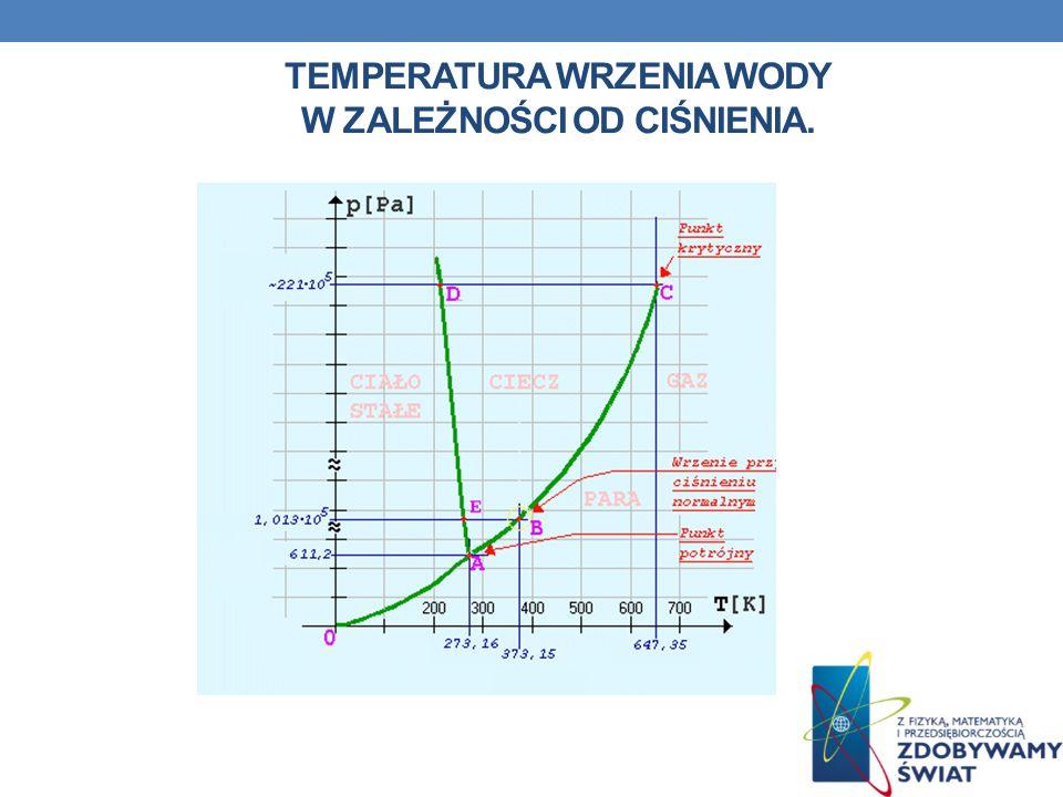 temperaturA wrzenia wody w zależności od ciśnienia.