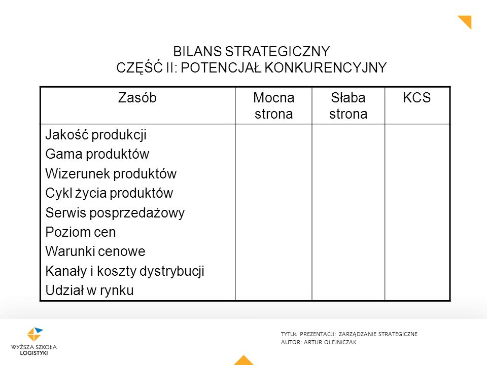 Bilans strategiczny Część II: potencjał konkurencyjny
