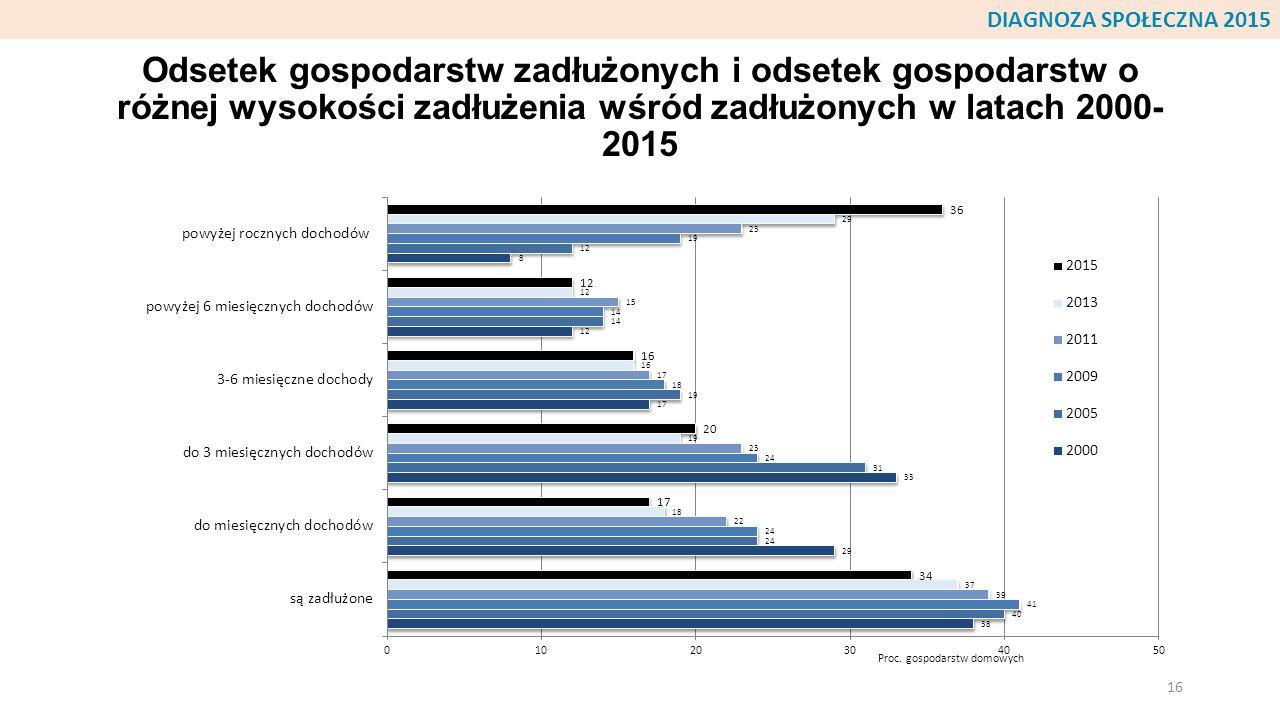 DIAGNOZA SPOŁECZNA 2015 Odsetek gospodarstw zadłużonych i odsetek gospodarstw o różnej wysokości zadłużenia wśród zadłużonych w latach 2000-2015.