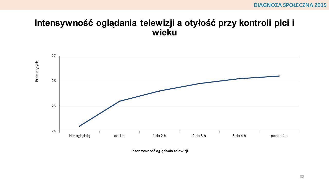 Intensywność oglądania telewizji a otyłość przy kontroli płci i wieku