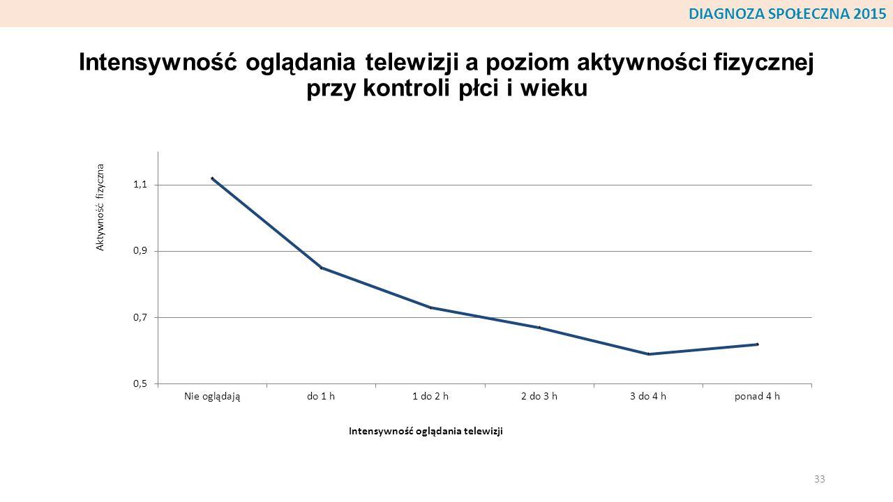 DIAGNOZA SPOŁECZNA 2015 Intensywność oglądania telewizji a poziom aktywności fizycznej przy kontroli płci i wieku.