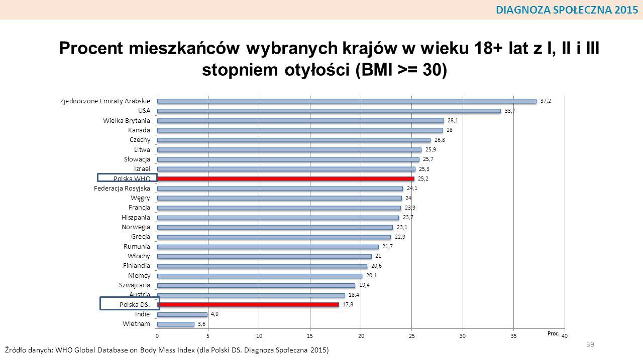 DIAGNOZA SPOŁECZNA 2015 Procent mieszkańców wybranych krajów w wieku 18+ lat z I, II i III stopniem otyłości (BMI >= 30)