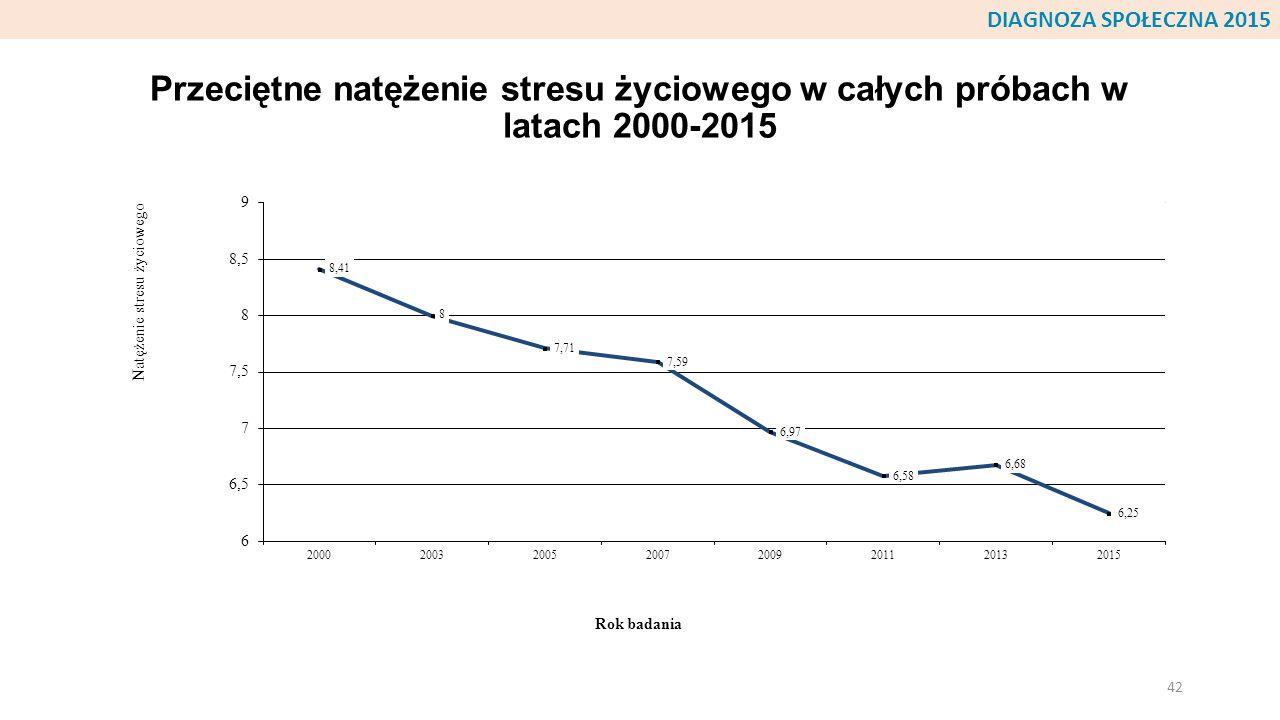DIAGNOZA SPOŁECZNA 2015 Przeciętne natężenie stresu życiowego w całych próbach w latach 2000-2015