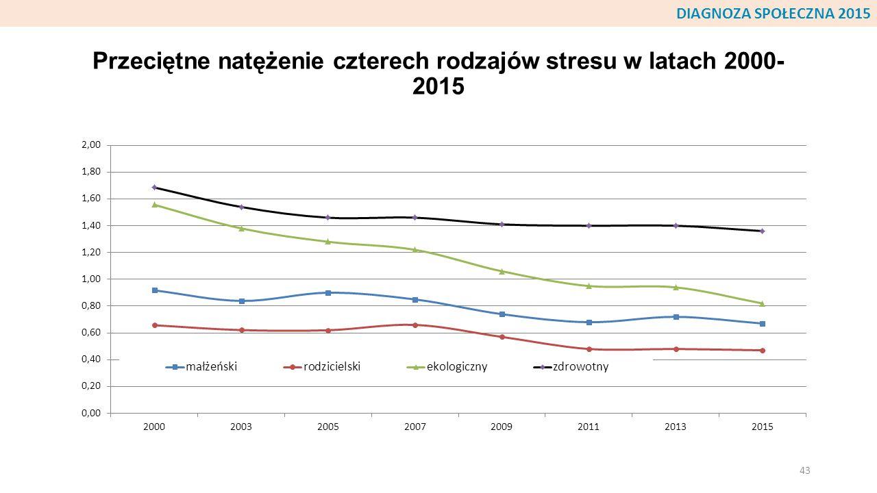 Przeciętne natężenie czterech rodzajów stresu w latach 2000-2015