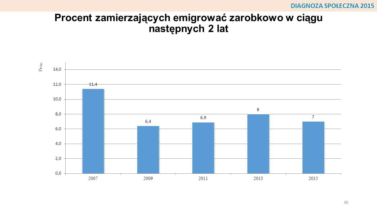 Procent zamierzających emigrować zarobkowo w ciągu następnych 2 lat