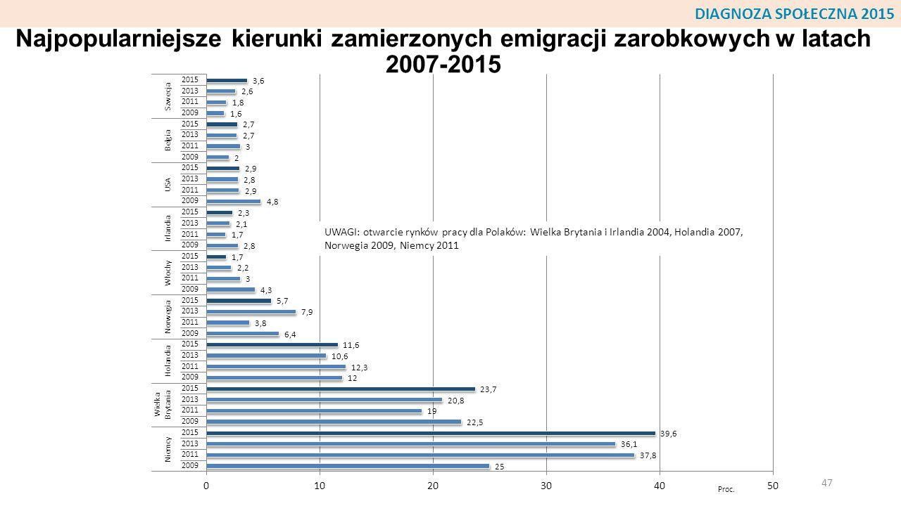 DIAGNOZA SPOŁECZNA 2015 Najpopularniejsze kierunki zamierzonych emigracji zarobkowych w latach 2007-2015.