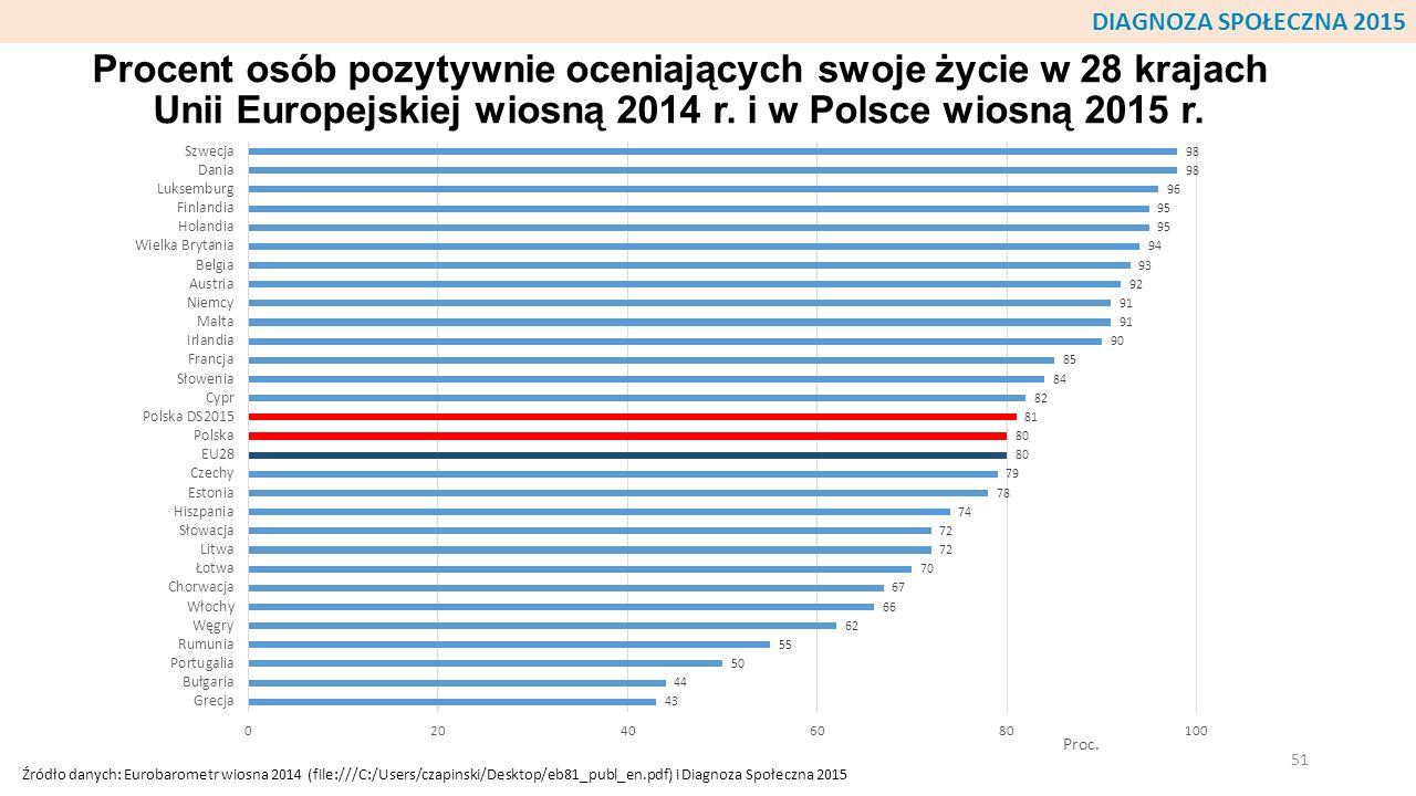 DIAGNOZA SPOŁECZNA 2015 Procent osób pozytywnie oceniających swoje życie w 28 krajach Unii Europejskiej wiosną 2014 r. i w Polsce wiosną 2015 r.
