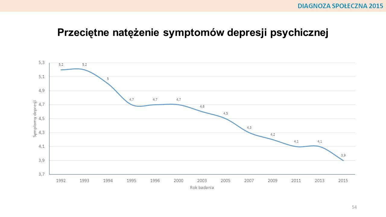 Przeciętne natężenie symptomów depresji psychicznej