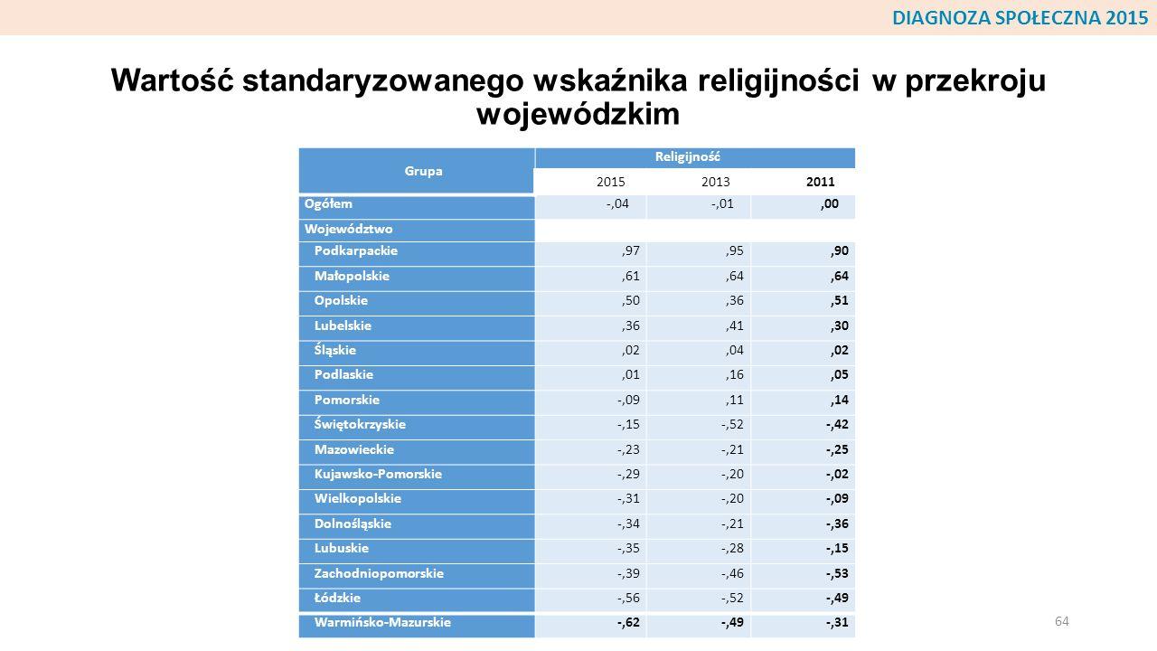 DIAGNOZA SPOŁECZNA 2015 Wartość standaryzowanego wskaźnika religijności w przekroju wojewódzkim. Grupa.