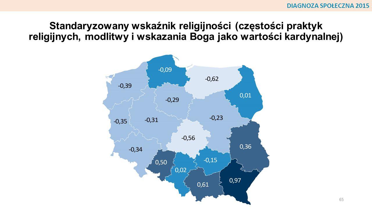 DIAGNOZA SPOŁECZNA 2015 Standaryzowany wskaźnik religijności (częstości praktyk religijnych, modlitwy i wskazania Boga jako wartości kardynalnej)