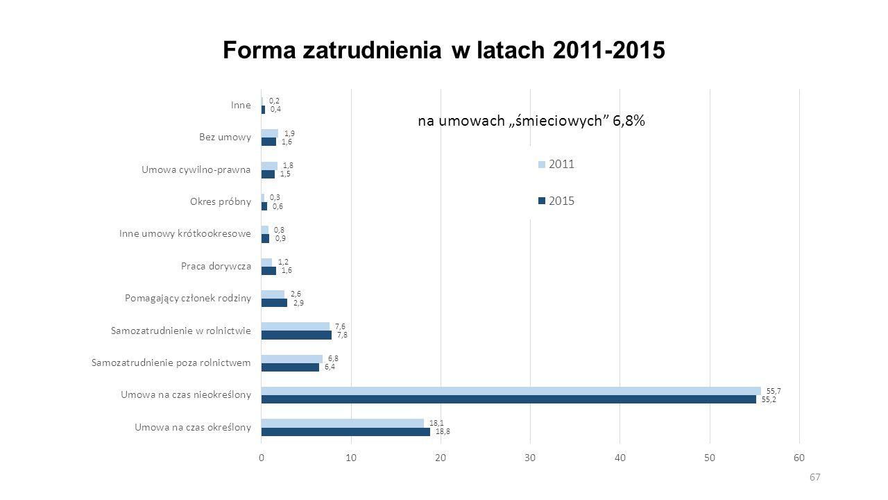 Forma zatrudnienia w latach 2011-2015