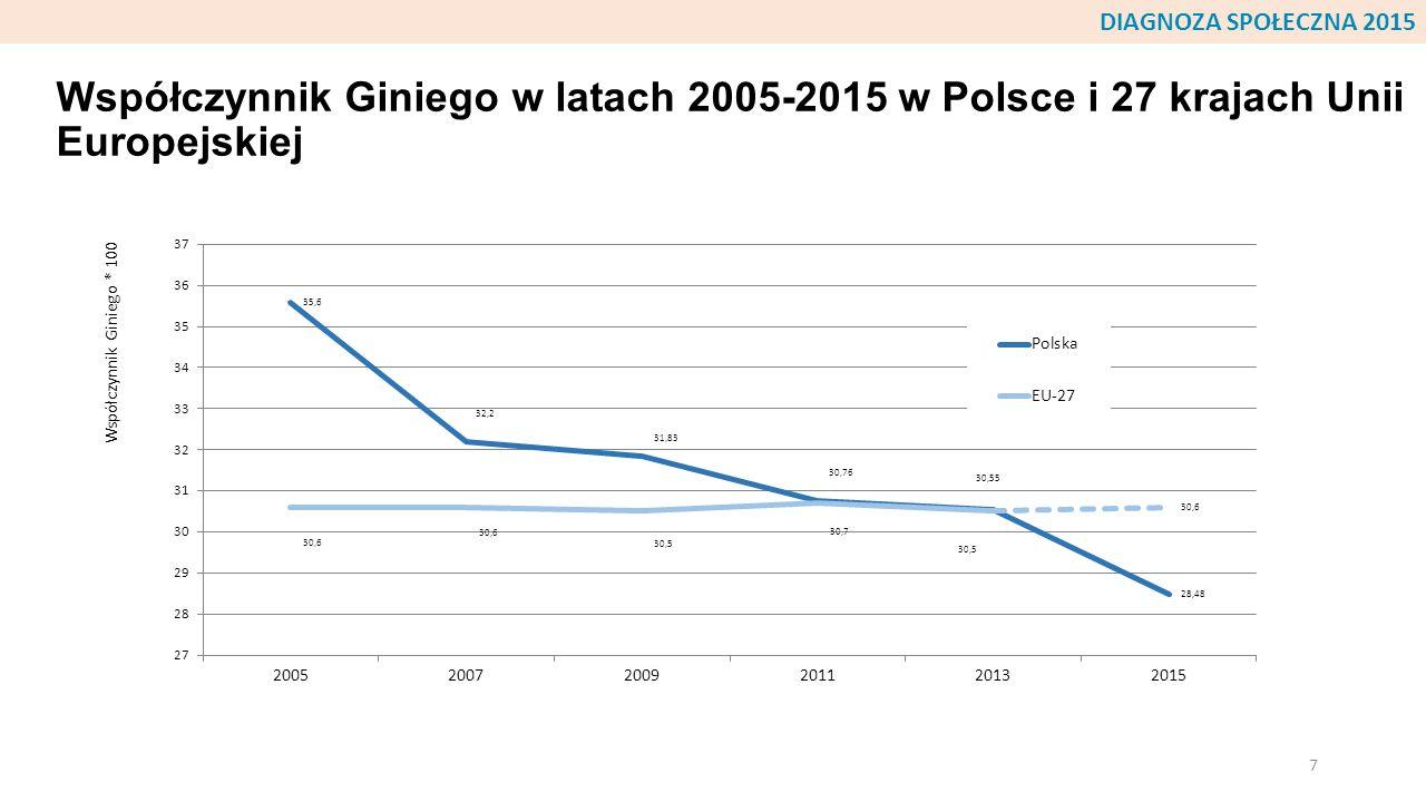 DIAGNOZA SPOŁECZNA 2015 Współczynnik Giniego w latach 2005-2015 w Polsce i 27 krajach Unii Europejskiej.