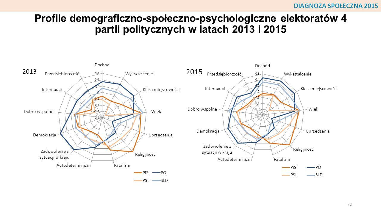 DIAGNOZA SPOŁECZNA 2015 Profile demograficzno-społeczno-psychologiczne elektoratów 4 partii politycznych w latach 2013 i 2015.