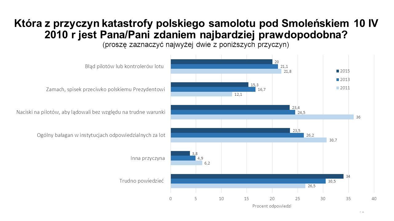 Która z przyczyn katastrofy polskiego samolotu pod Smoleńskiem 10 IV 2010 r jest Pana/Pani zdaniem najbardziej prawdopodobna.