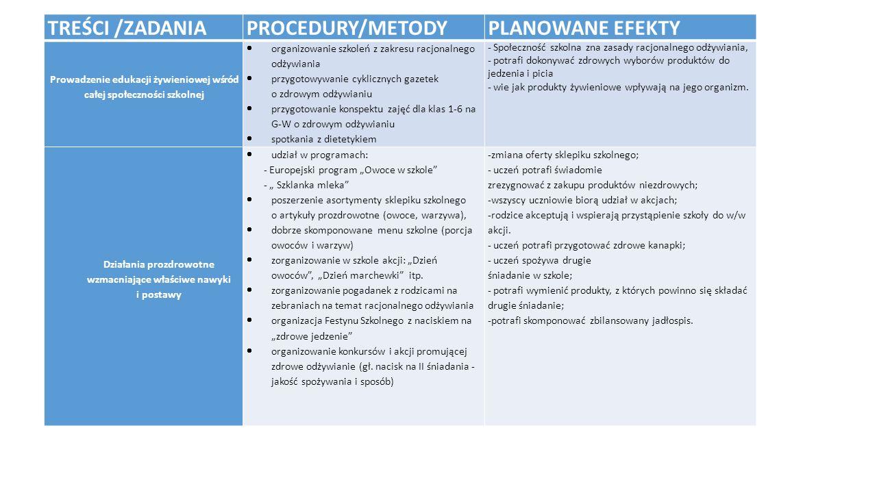 TREŚCI /ZADANIA PROCEDURY/METODY PLANOWANE EFEKTY