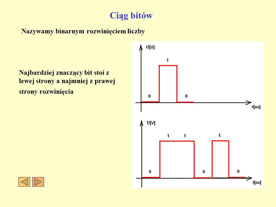 Ciąg bitów Nazywamy binarnym rozwinięciem liczby