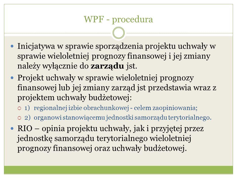WPF - procedura