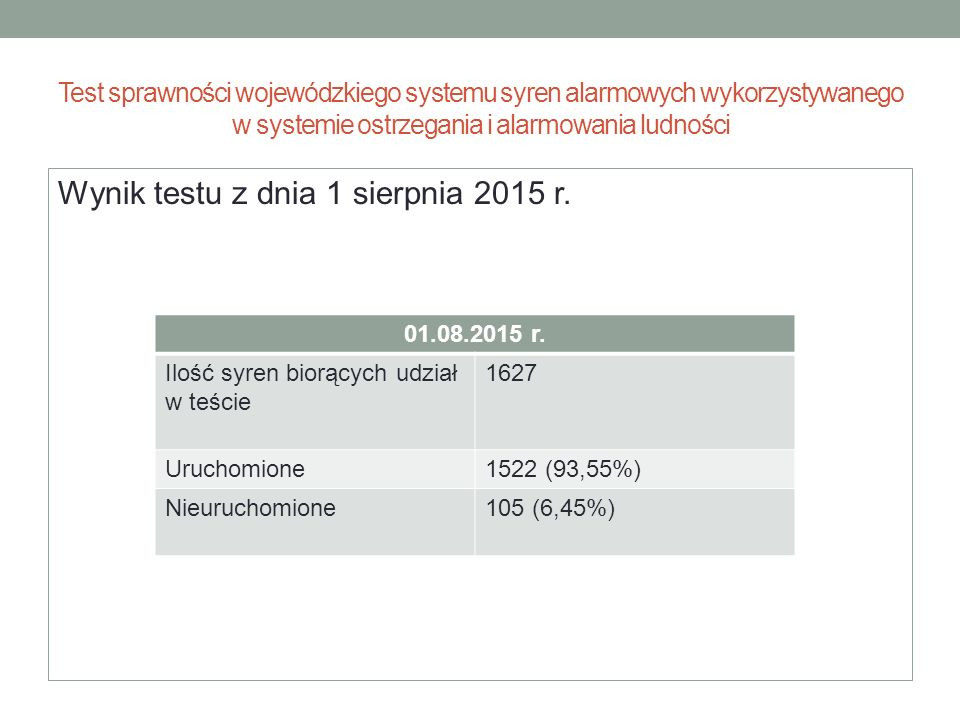 Wynik testu z dnia 1 sierpnia 2015 r.