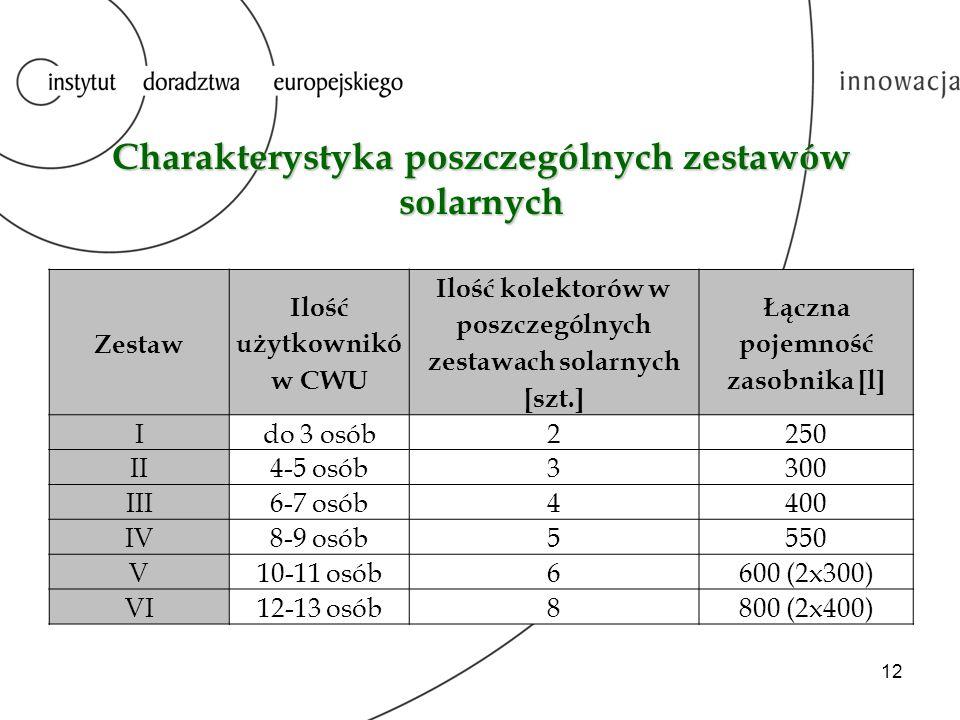 Charakterystyka poszczególnych zestawów solarnych