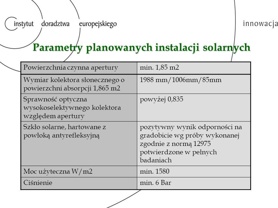 Parametry planowanych instalacji solarnych