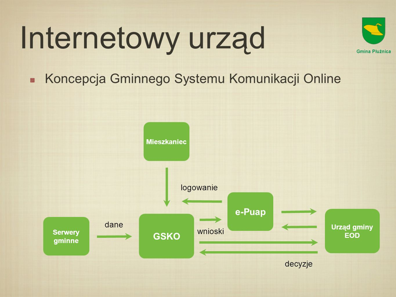 Internetowy urząd Koncepcja Gminnego Systemu Komunikacji Online e-Puap