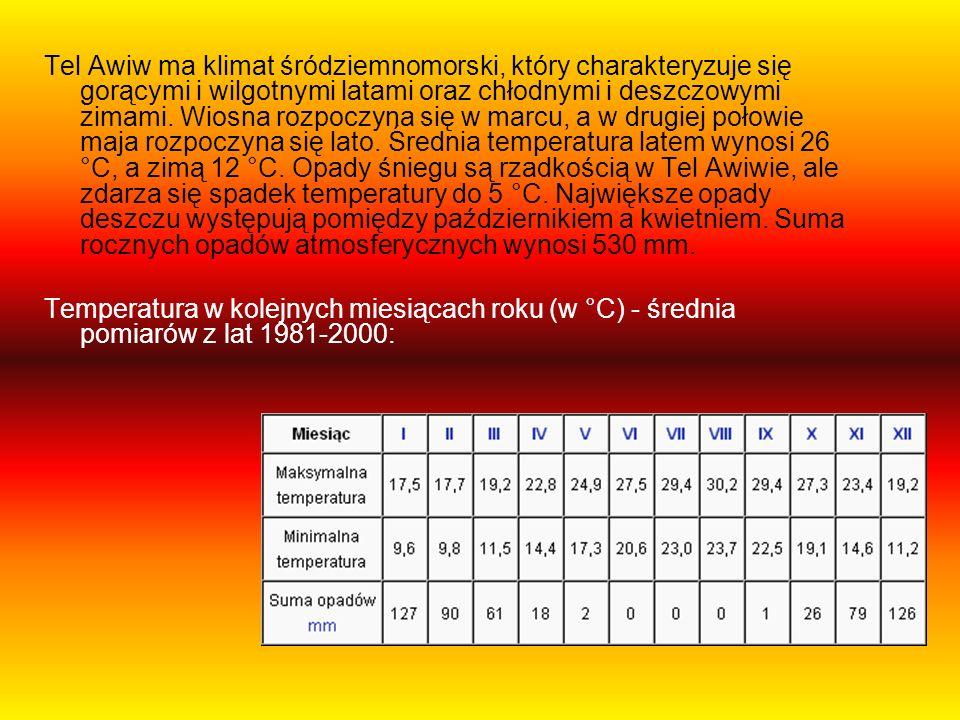 Tel Awiw ma klimat śródziemnomorski, który charakteryzuje się gorącymi i wilgotnymi latami oraz chłodnymi i deszczowymi zimami. Wiosna rozpoczyna się w marcu, a w drugiej połowie maja rozpoczyna się lato. Średnia temperatura latem wynosi 26 °C, a zimą 12 °C. Opady śniegu są rzadkością w Tel Awiwie, ale zdarza się spadek temperatury do 5 °C. Największe opady deszczu występują pomiędzy październikiem a kwietniem. Suma rocznych opadów atmosferycznych wynosi 530 mm.