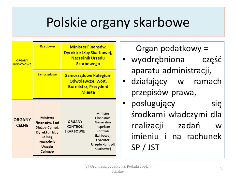 Polskie organy skarbowe