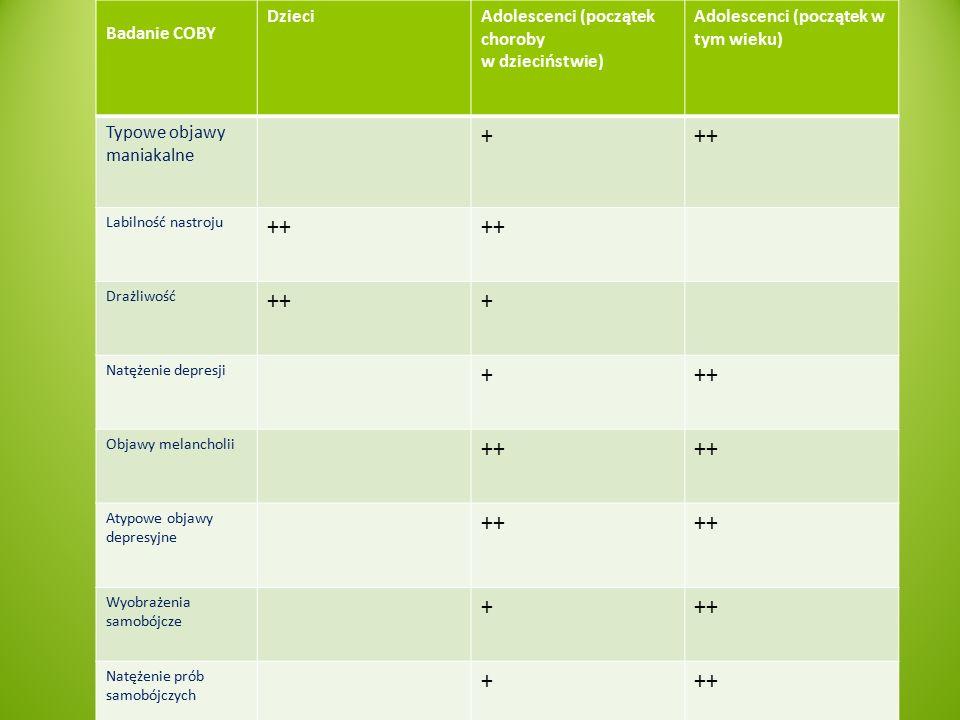 + ++ Badanie COBY Dzieci Adolescenci (początek choroby w dzieciństwie)