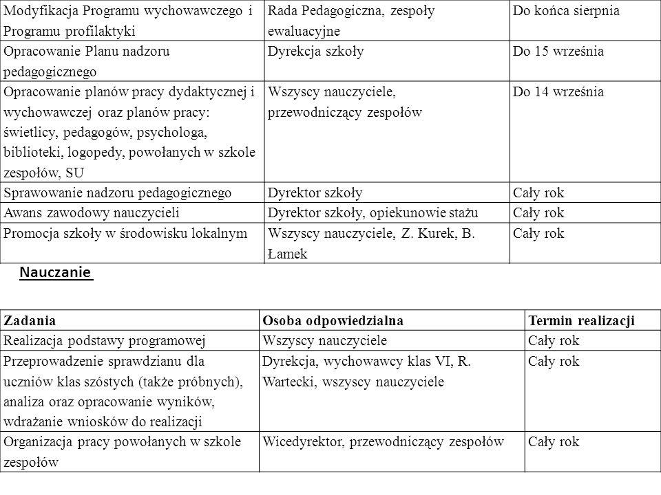 Nauczanie Modyfikacja Programu wychowawczego i Programu profilaktyki