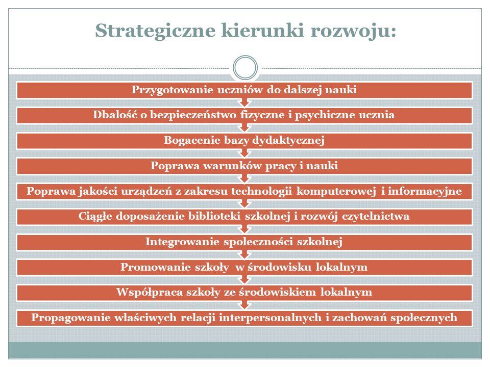 Strategiczne kierunki rozwoju: