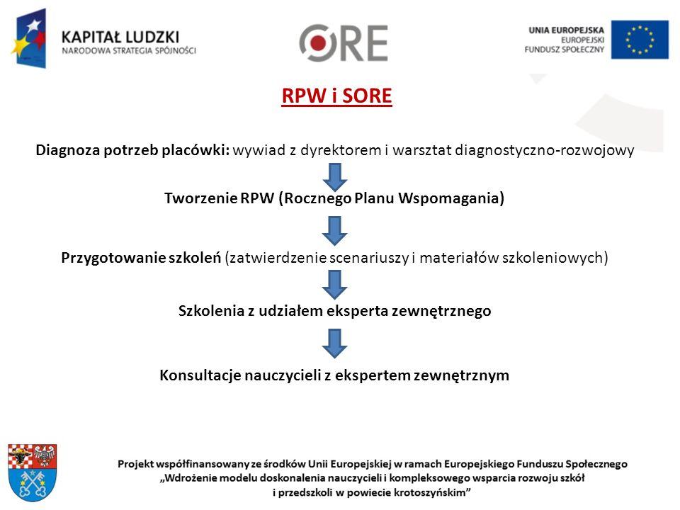RPW i SORE Diagnoza potrzeb placówki: wywiad z dyrektorem i warsztat diagnostyczno-rozwojowy. Tworzenie RPW (Rocznego Planu Wspomagania)