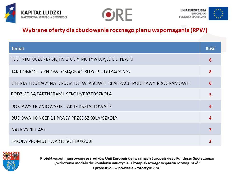 Wybrane oferty dla zbudowania rocznego planu wspomagania (RPW)