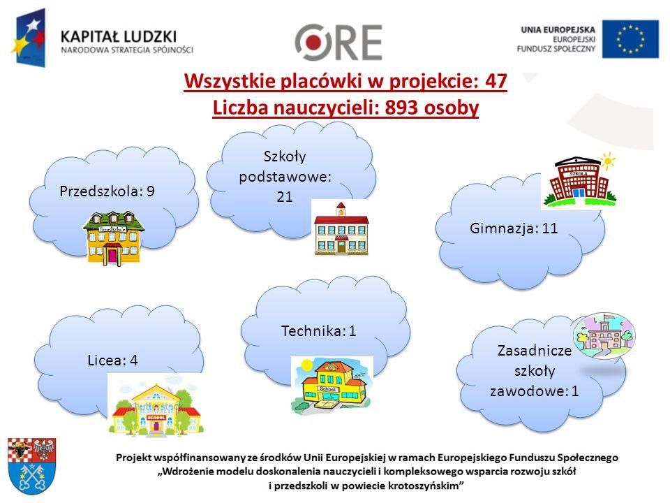 Wszystkie placówki w projekcie: 47 Liczba nauczycieli: 893 osoby