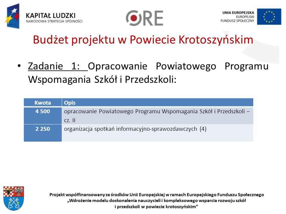 Budżet projektu w Powiecie Krotoszyńskim