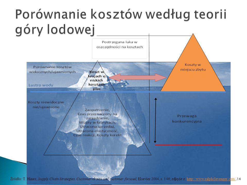 Porównanie kosztów według teorii góry lodowej