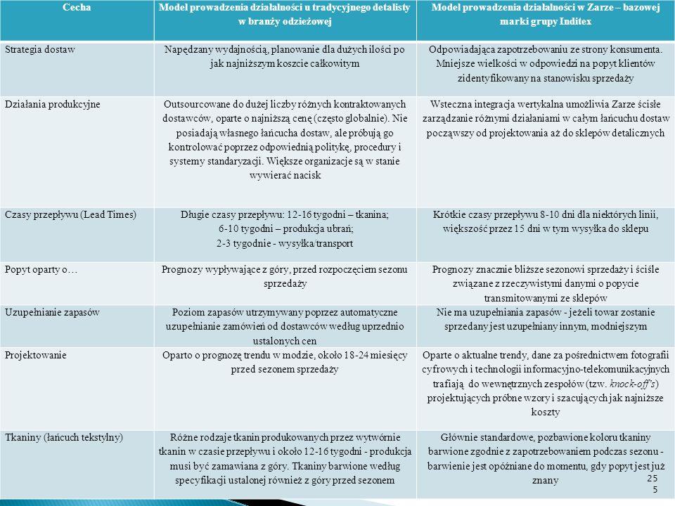 Model prowadzenia działalności w Zarze – bazowej marki grupy Inditex