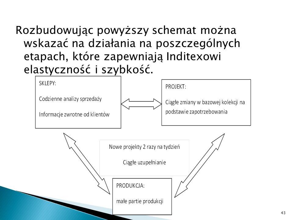 Rozbudowując powyższy schemat można wskazać na działania na poszczególnych etapach, które zapewniają Inditexowi elastyczność i szybkość.
