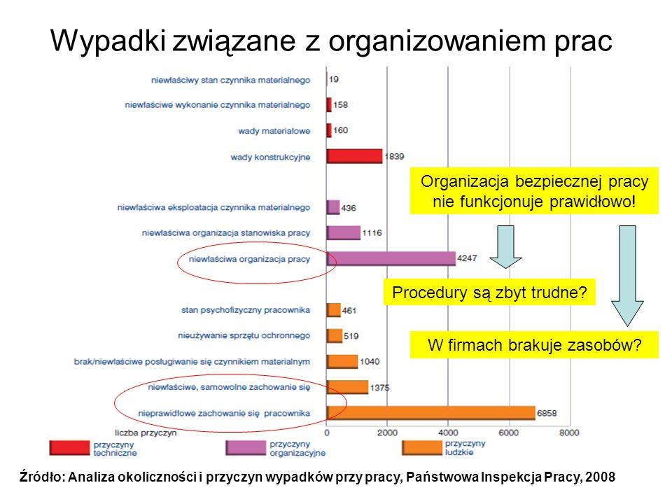 Wypadki związane z organizowaniem prac
