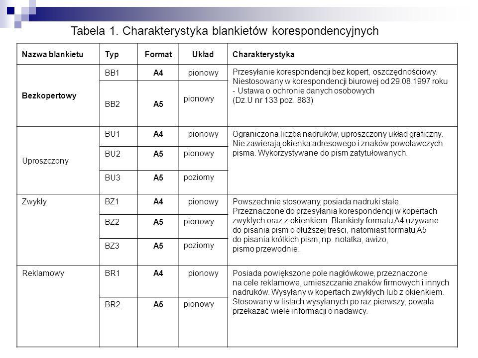 Tabela 1. Charakterystyka blankietów korespondencyjnych