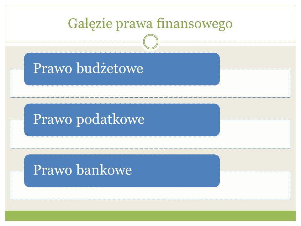 Gałęzie prawa finansowego