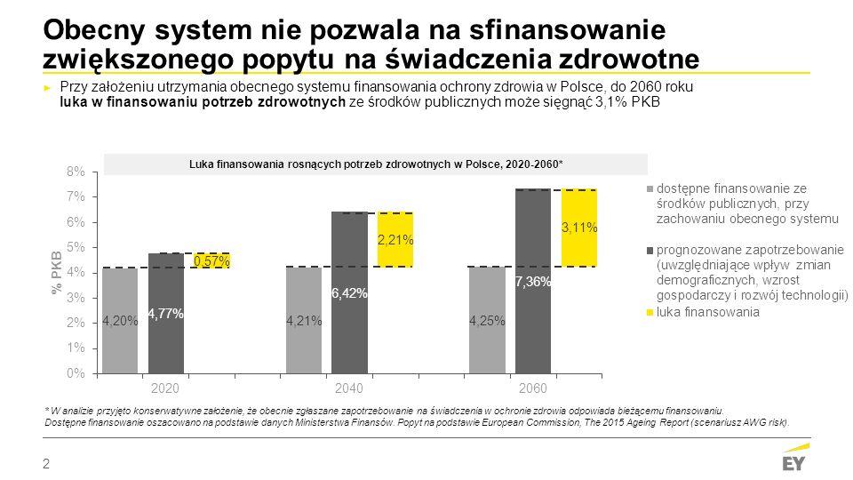Luka finansowania rosnących potrzeb zdrowotnych w Polsce, 2020-2060*