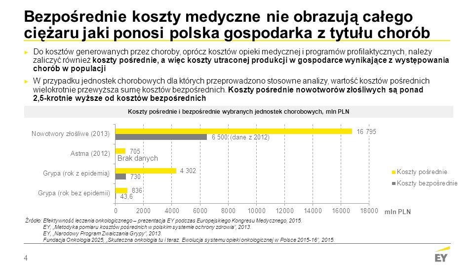 Bezpośrednie koszty medyczne nie obrazują całego ciężaru jaki ponosi polska gospodarka z tytułu chorób