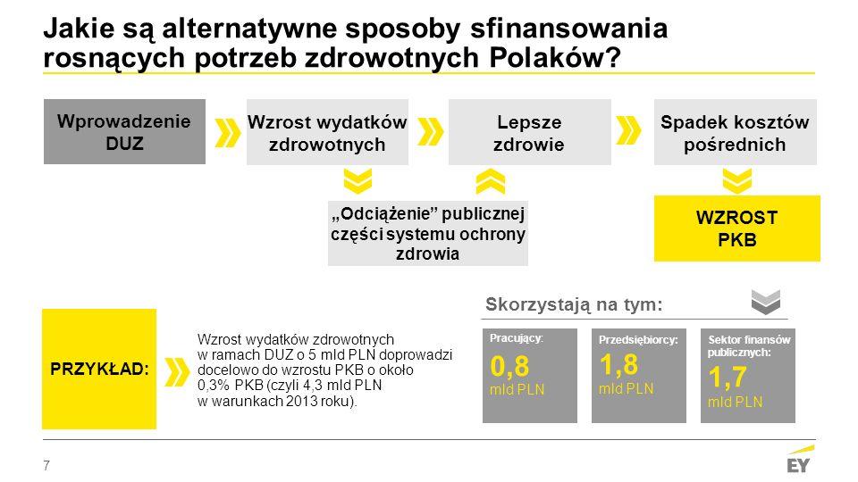 Jakie są alternatywne sposoby sfinansowania rosnących potrzeb zdrowotnych Polaków