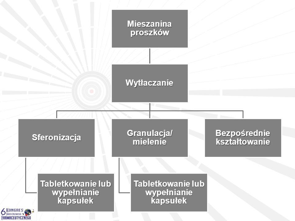 Tabletkowanie lub wypełnianie kapsułek Bezpośrednie kształtowanie