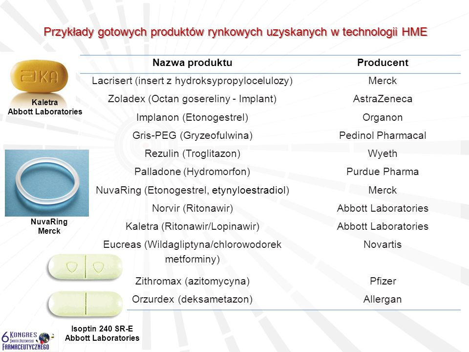 Przykłady gotowych produktów rynkowych uzyskanych w technologii HME